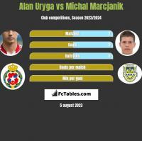 Alan Uryga vs Michal Marcjanik h2h player stats