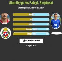Alan Uryga vs Patryk Stepinski h2h player stats