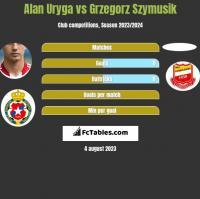 Alan Uryga vs Grzegorz Szymusik h2h player stats