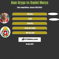 Alan Uryga vs Daniel Morys h2h player stats