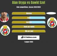 Alan Uryga vs Dawid Szot h2h player stats