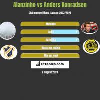Alanzinho vs Anders Konradsen h2h player stats