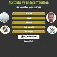 Alanzinho vs Anders Trondsen h2h player stats