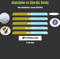 Alanzinho vs Djordje Denic h2h player stats