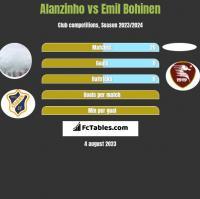 Alanzinho vs Emil Bohinen h2h player stats