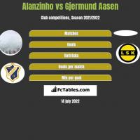 Alanzinho vs Gjermund Aasen h2h player stats