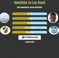 Alanzinho vs Luc Kassi h2h player stats