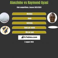 Alanzinho vs Raymond Gyasi h2h player stats