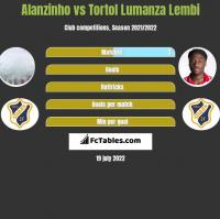Alanzinho vs Tortol Lumanza Lembi h2h player stats