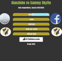 Alanzinho vs Sammy Skytte h2h player stats