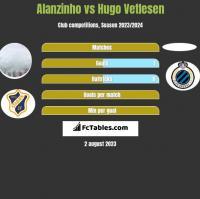 Alanzinho vs Hugo Vetlesen h2h player stats