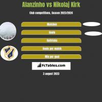Alanzinho vs Nikolaj Kirk h2h player stats