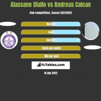 Alassane Diallo vs Andreas Calcan h2h player stats