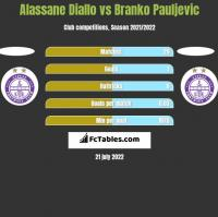 Alassane Diallo vs Branko Pauljevic h2h player stats