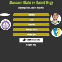 Alassane Diallo vs Daniel Nagy h2h player stats