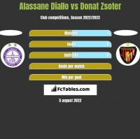 Alassane Diallo vs Donat Zsoter h2h player stats