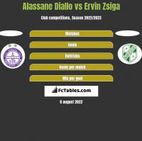 Alassane Diallo vs Ervin Zsiga h2h player stats