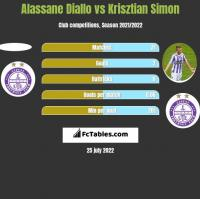 Alassane Diallo vs Krisztian Simon h2h player stats