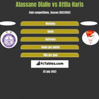Alassane Diallo vs Attila Haris h2h player stats