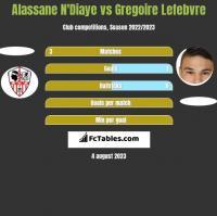 Alassane N'Diaye vs Gregoire Lefebvre h2h player stats