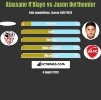 Alassane N'Diaye vs Jason Berthomier h2h player stats