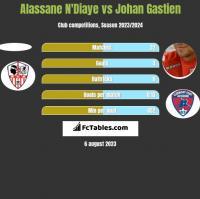 Alassane N'Diaye vs Johan Gastien h2h player stats