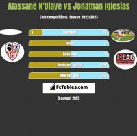 Alassane N'Diaye vs Jonathan Iglesias h2h player stats