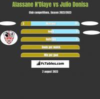Alassane N'Diaye vs Julio Donisa h2h player stats
