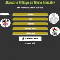 Alassane N'Diaye vs Mario Gonzalez h2h player stats