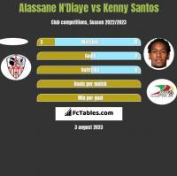 Alassane N'Diaye vs Kenny Santos h2h player stats