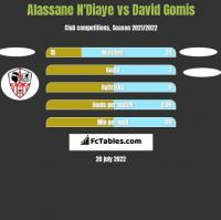 Alassane N'Diaye vs David Gomis h2h player stats