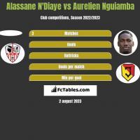 Alassane N'Diaye vs Aurelien Nguiamba h2h player stats
