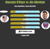 Alassane N'Diaye vs Jim Allevinah h2h player stats