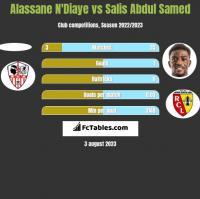 Alassane N'Diaye vs Salis Abdul Samed h2h player stats