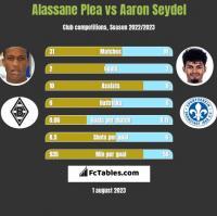 Alassane Plea vs Aaron Seydel h2h player stats