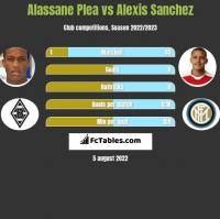 Alassane Plea vs Alexis Sanchez h2h player stats