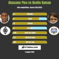 Alassane Plea vs Benito Raman h2h player stats