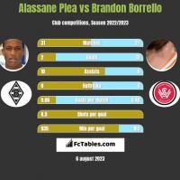 Alassane Plea vs Brandon Borrello h2h player stats