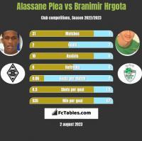 Alassane Plea vs Branimir Hrgota h2h player stats