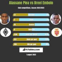 Alassane Plea vs Breel Embolo h2h player stats