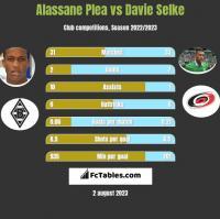 Alassane Plea vs Davie Selke h2h player stats