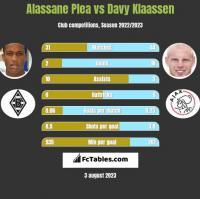 Alassane Plea vs Davy Klaassen h2h player stats