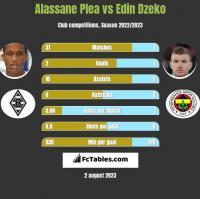 Alassane Plea vs Edin Dzeko h2h player stats