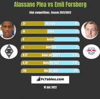 Alassane Plea vs Emil Forsberg h2h player stats