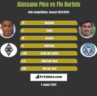 Alassane Plea vs Fin Bartels h2h player stats