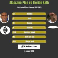 Alassane Plea vs Florian Kath h2h player stats