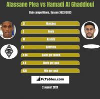 Alassane Plea vs Hamadi Al Ghaddioui h2h player stats