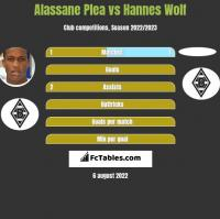 Alassane Plea vs Hannes Wolf h2h player stats