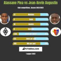Alassane Plea vs Jean-Kevin Augustin h2h player stats
