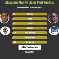 Alassane Plea vs Jean-Paul Boetius h2h player stats